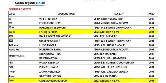 Campionati italiani cadetti: road to Cles!